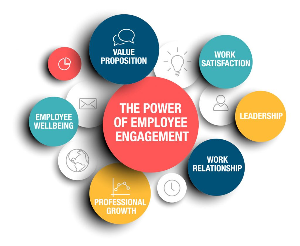 Turner Business Advocacy - Employee Engagement Chart
