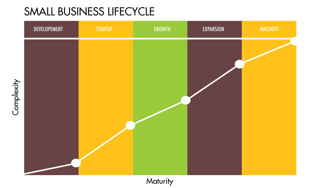 Turner Business Advocacy - Small Business Lifecycle