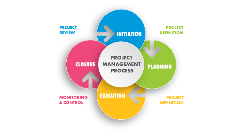 Turner Business Advocacy - Project Management Graph